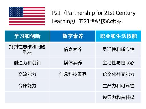 转:各国21世纪核心能力探索比较
