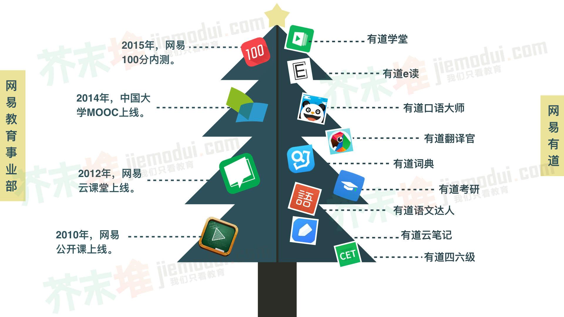网易教育事业部改.001_meitu_2.jpg