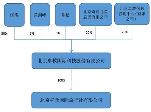 其股权结构如下图: 卓教国际的主营业务为组织中国