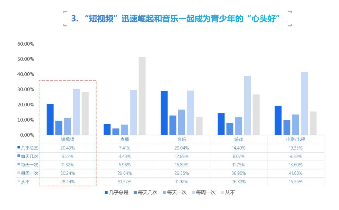 《中国青少年互联网使用及网络安全情况调研报告》