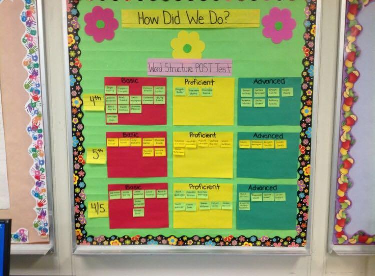 数据墙示例:某班课堂小测,学生姓名被公开展示在不同的颜色等级框中.