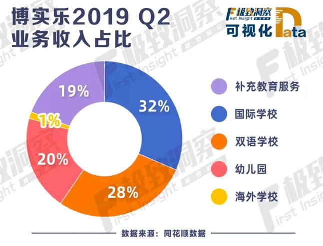 博实乐2019Q2业务收入占比