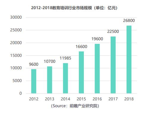2012-2018教育培训行业市场规模