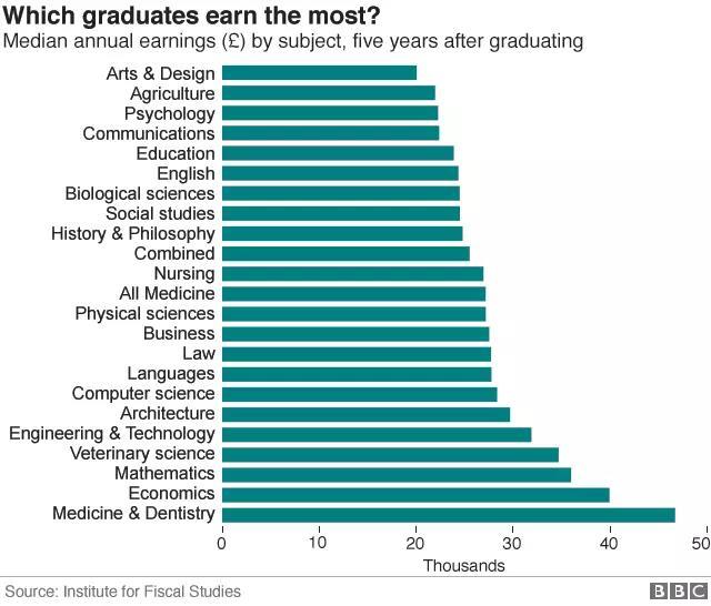 BBC公布英国毕业生5年后收入数据:不同专业的年薪差异究竟有多大?-金笛子企业电子期刊