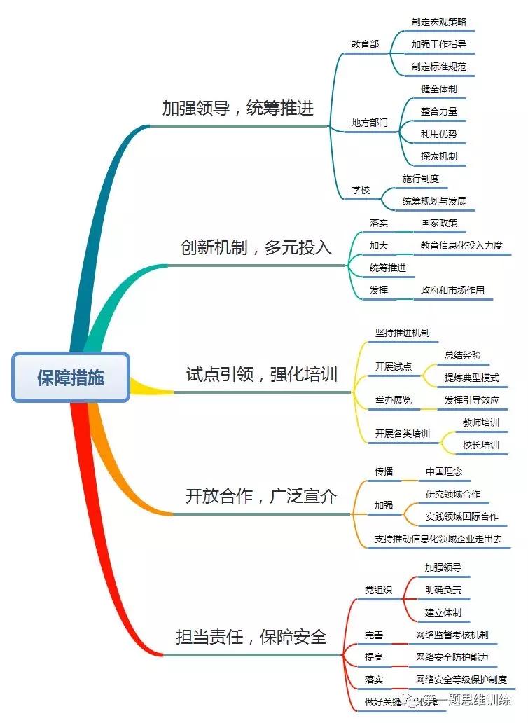教育部发布《教育信息化2.0行动计划》,附思维导图