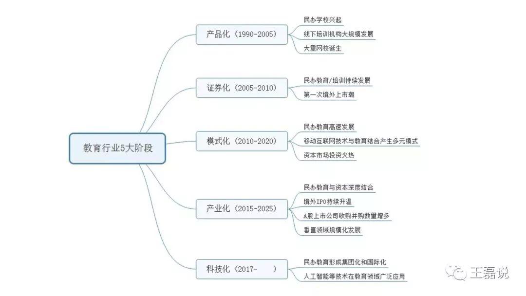 教育行业5大阶段