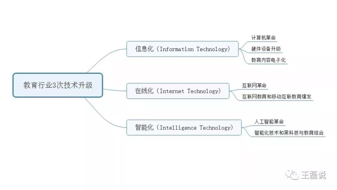 教育行业3次技术升级