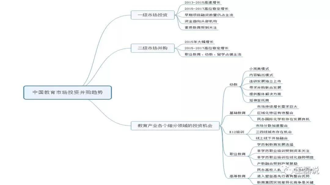 中国教育市场投资并购趋势