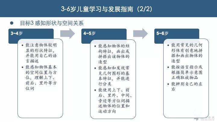 3-6岁儿童学习与发展指南2