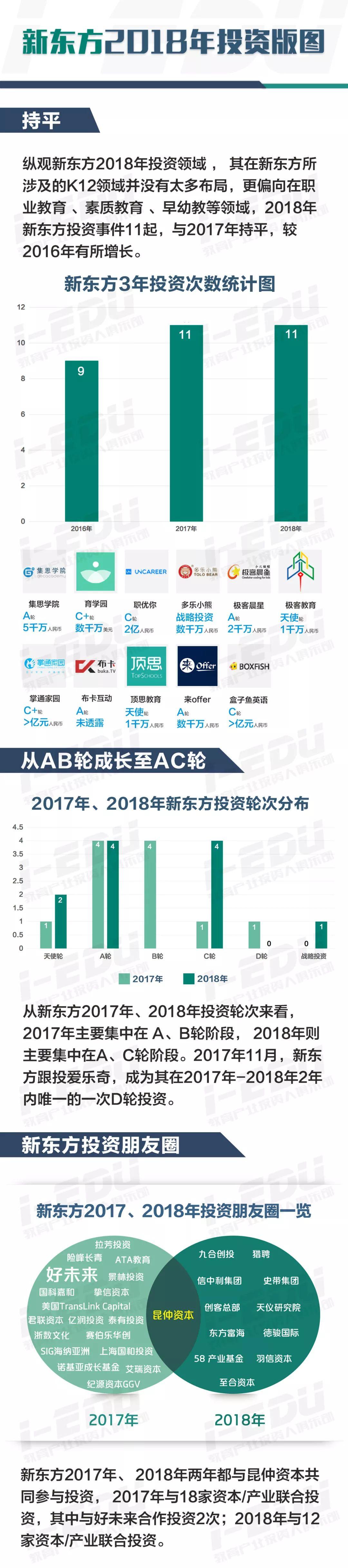 新东方2018年投资版图