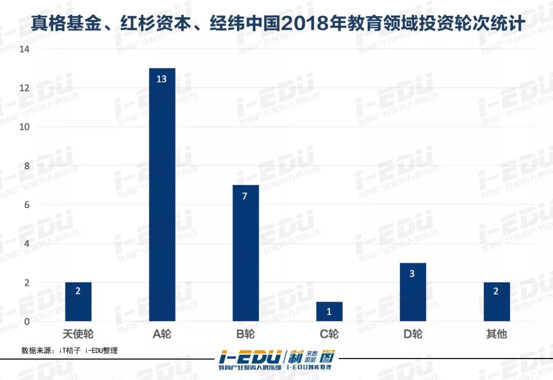 真格基金、红杉资本、经纬中国2018教育领域轮次统计