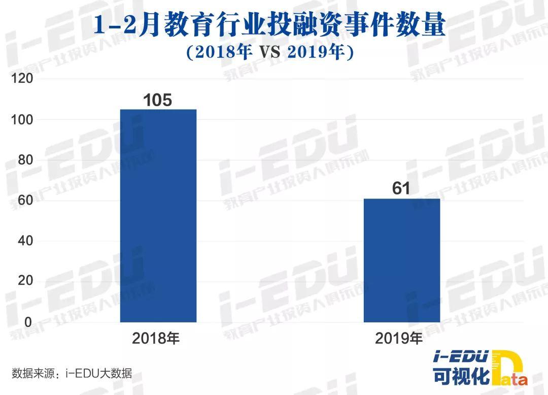 1-2月教育行业投融资事件数量
