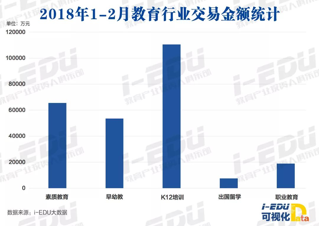 2018年1-2月教育行业交易金额统计