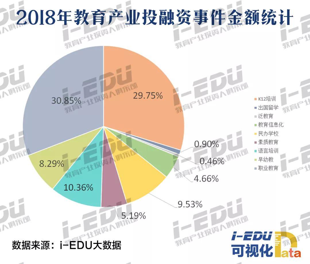 2018年教育产业投融资事件金额统计