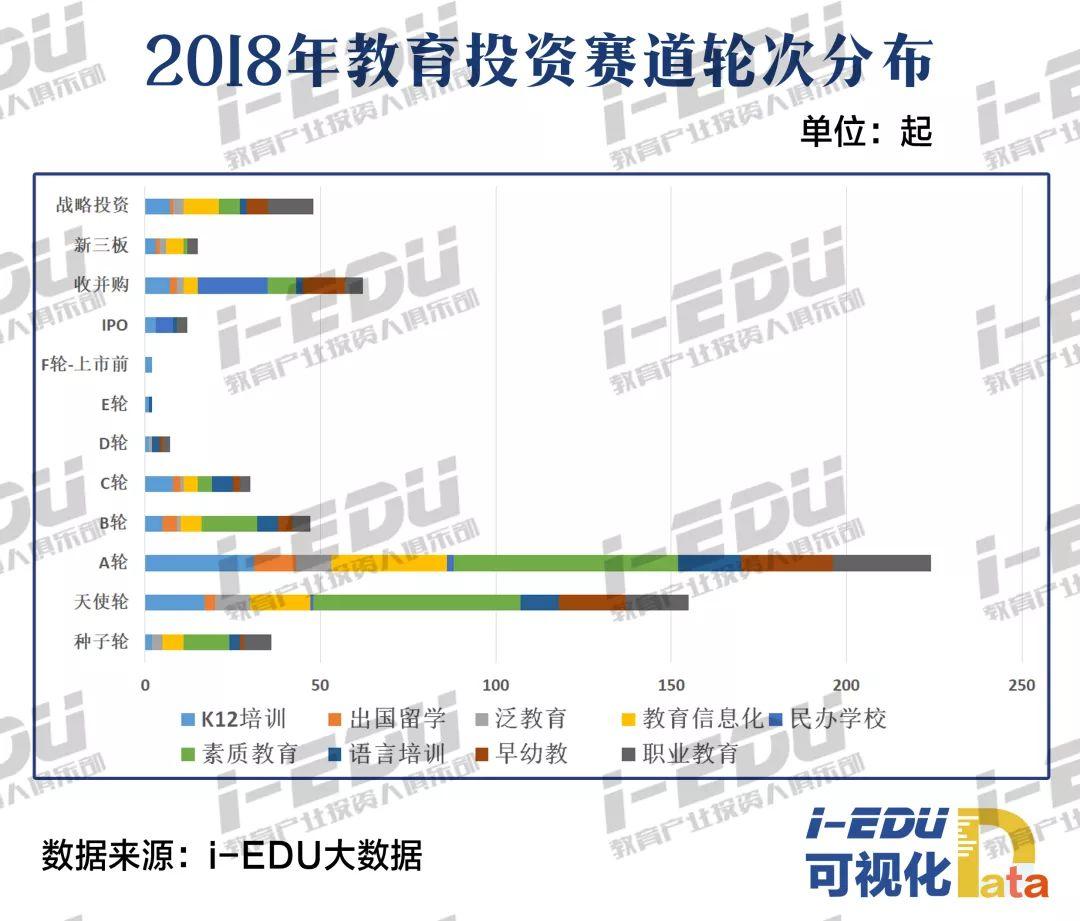 2018年教育投资赛道轮次分布