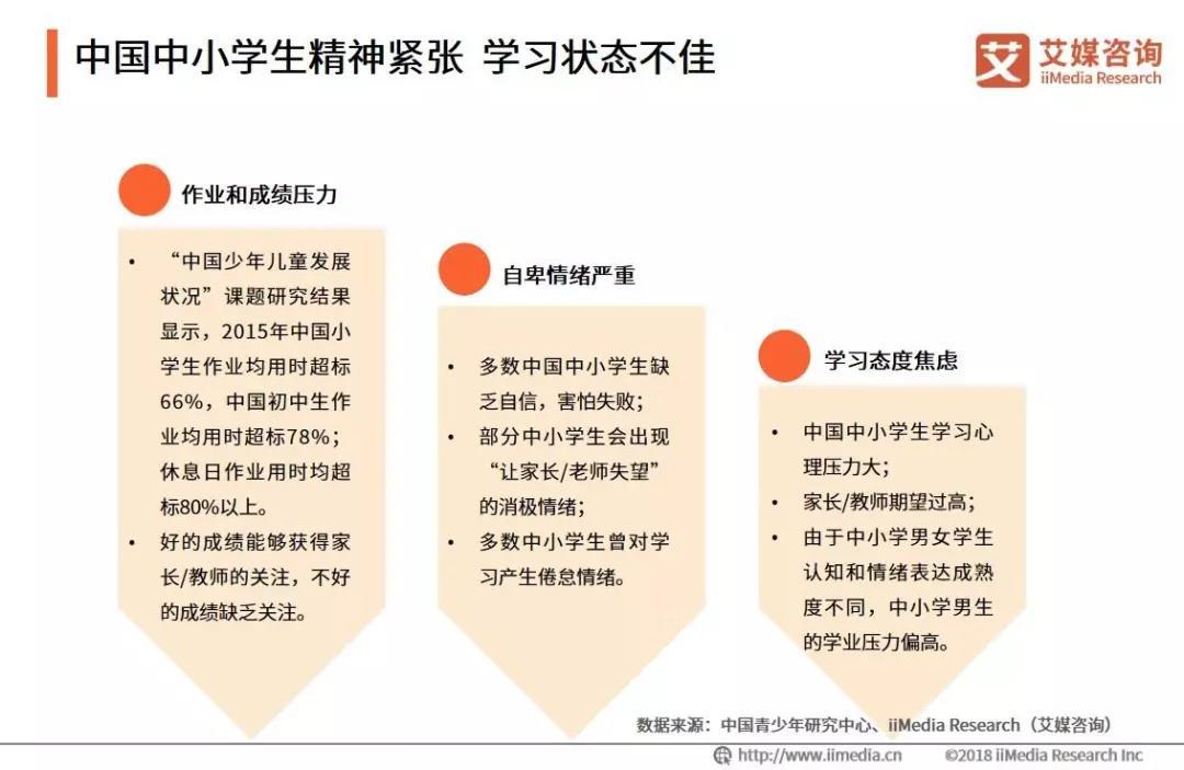 学习压力与心理健康_2019中国中小学校外辅导市场与课业负担状况专题调查报告 | 芥末堆
