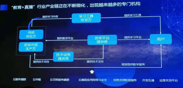 在线教育的下一步:重运营,细分工 - 深圳大学图书馆 INFO.MOOC@SZU - 7