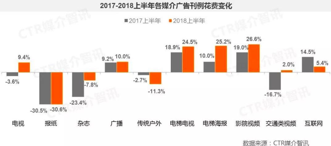 2017-2018上半年各媒介广告刊例花费变化